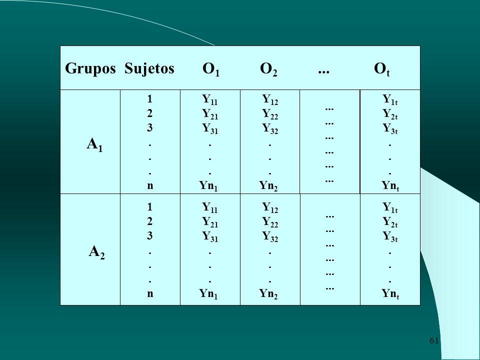A1 A2 Grupos Sujetos O1 O2 ... Ot 1 2 3 . n Y11 Y21 Y31 . Yn1 Y12 Y22