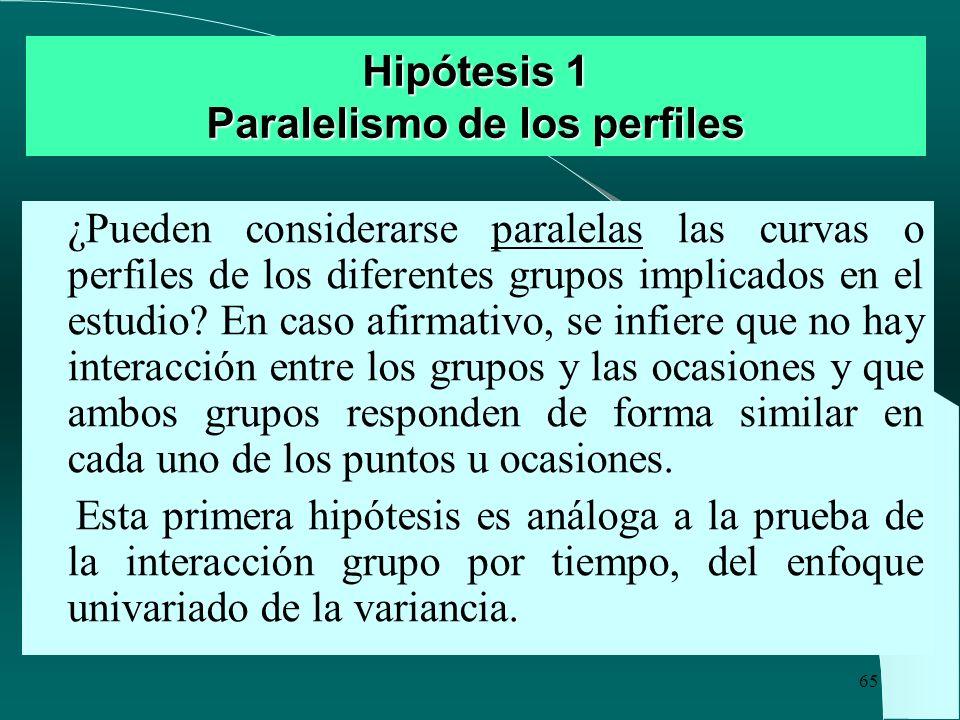 Hipótesis 1 Paralelismo de los perfiles