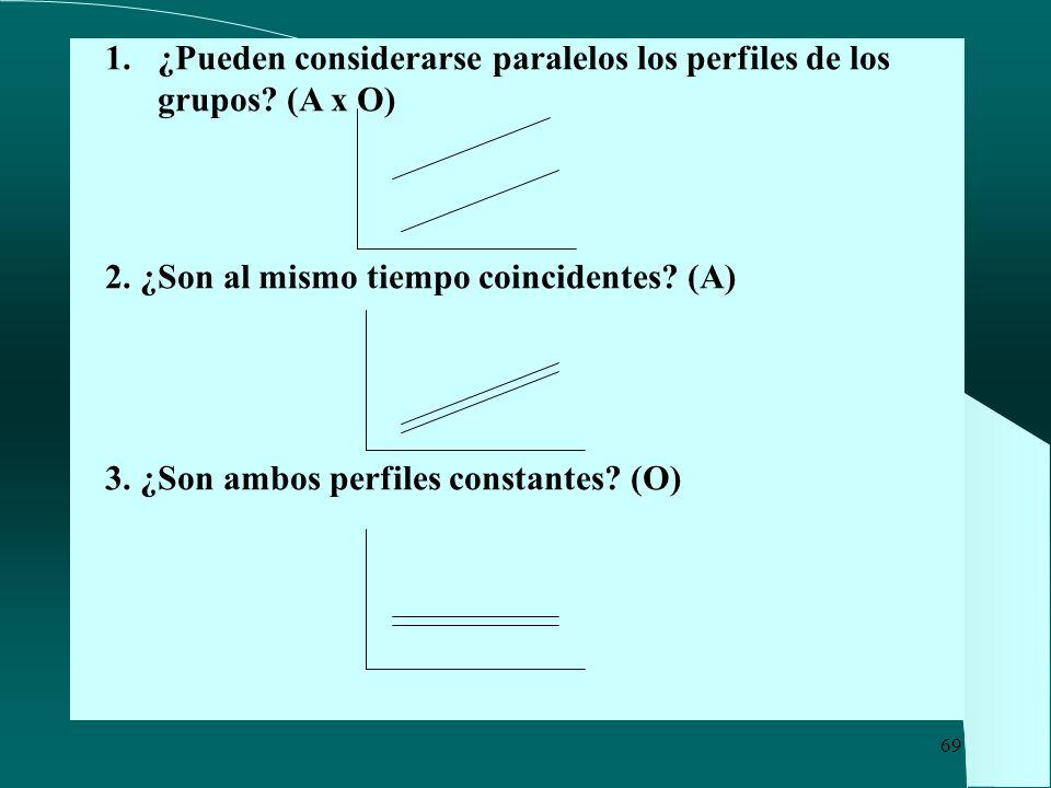 ¿Pueden considerarse paralelos los perfiles de los grupos (A x O)