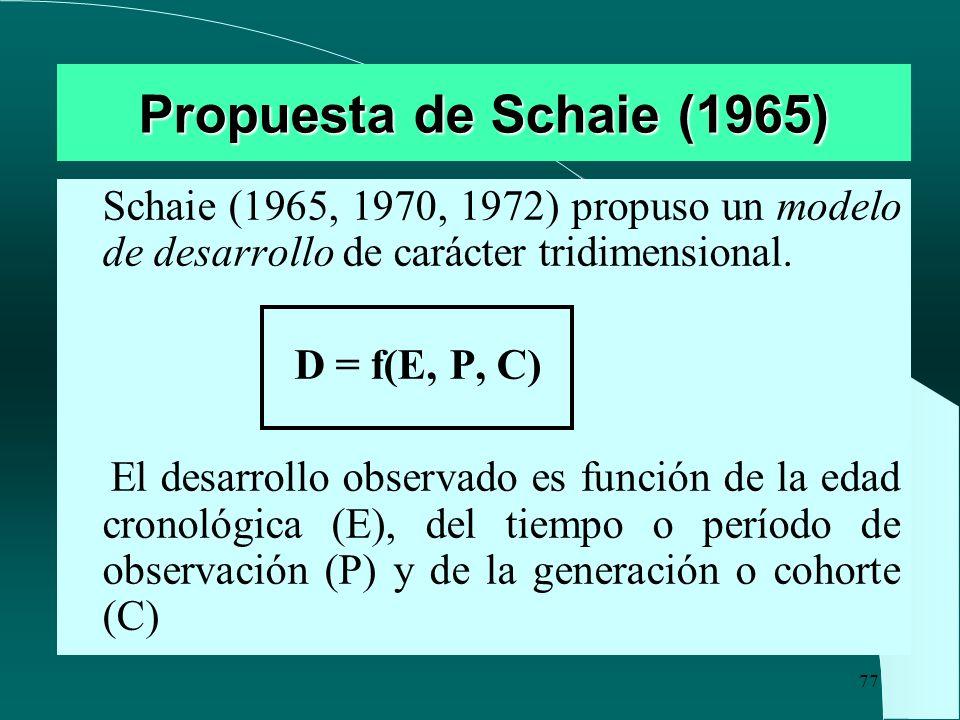 Propuesta de Schaie (1965) Schaie (1965, 1970, 1972) propuso un modelo de desarrollo de carácter tridimensional.