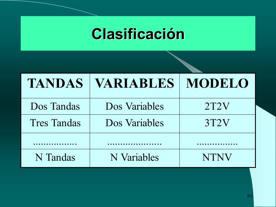 Clasificación MODELO VARIABLES TANDAS NTNV N Variables N Tandas