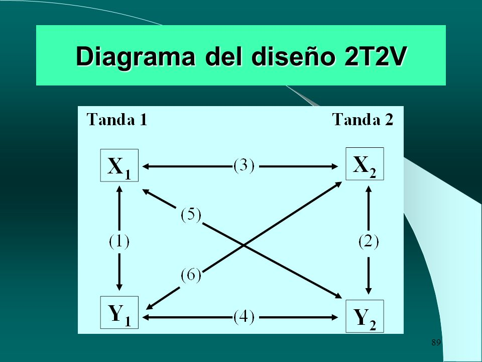 Diagrama del diseño 2T2V