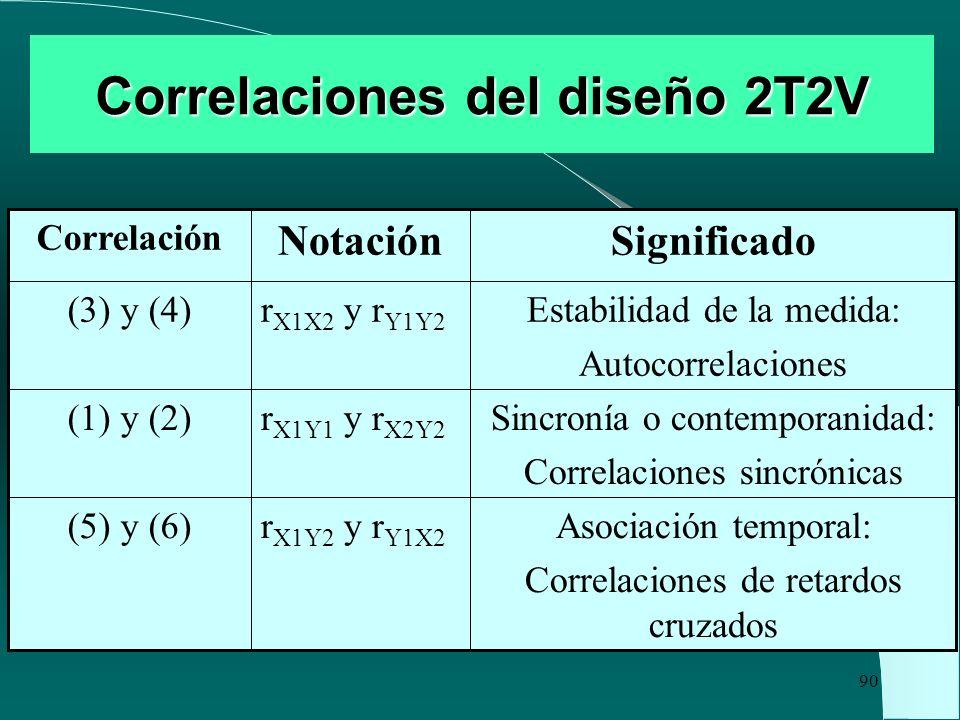 Correlaciones del diseño 2T2V