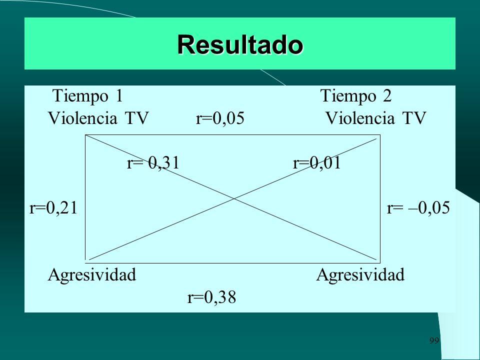 Resultado Tiempo 1 Tiempo 2 Violencia TV r=0,05 Violencia TV