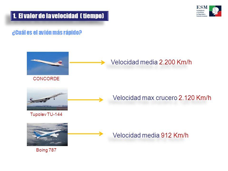 1. El valor de la velocidad ( tiempo)