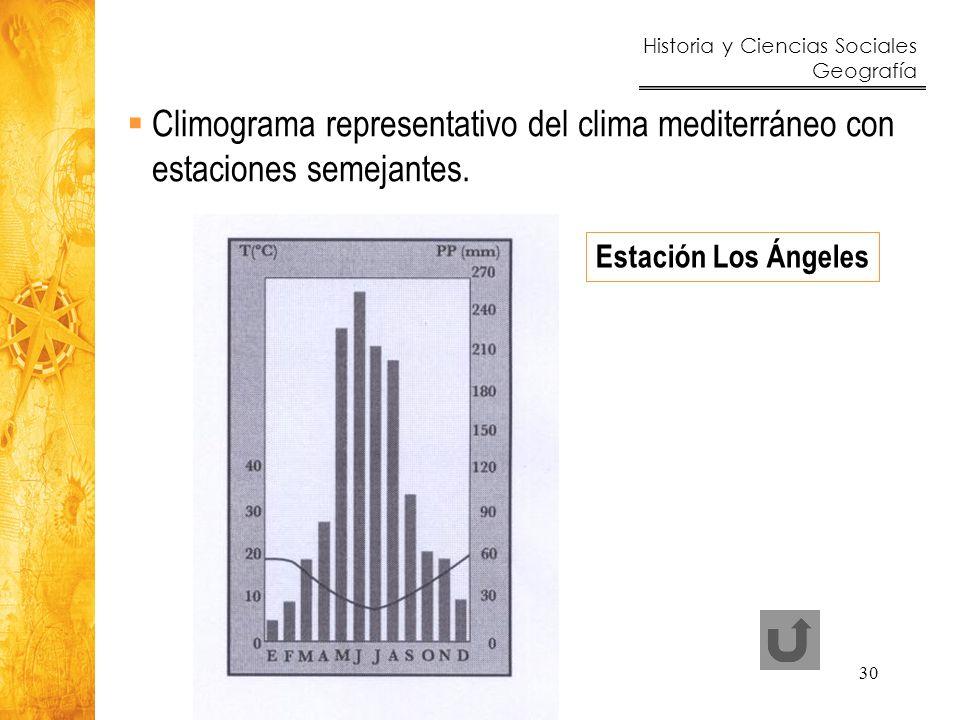Climograma representativo del clima mediterráneo con