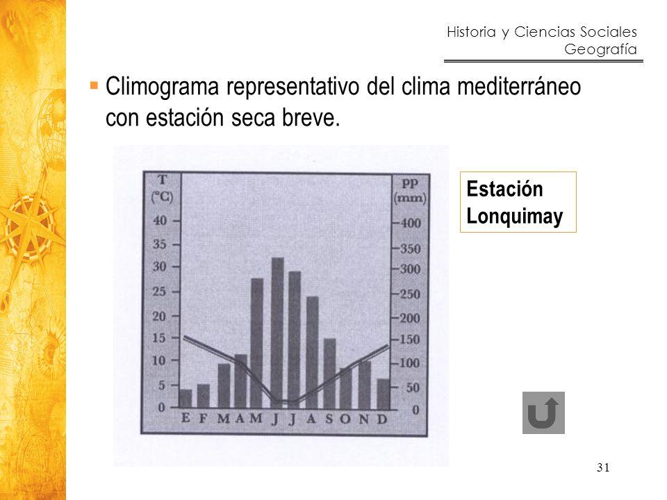 Climograma representativo del clima mediterráneo