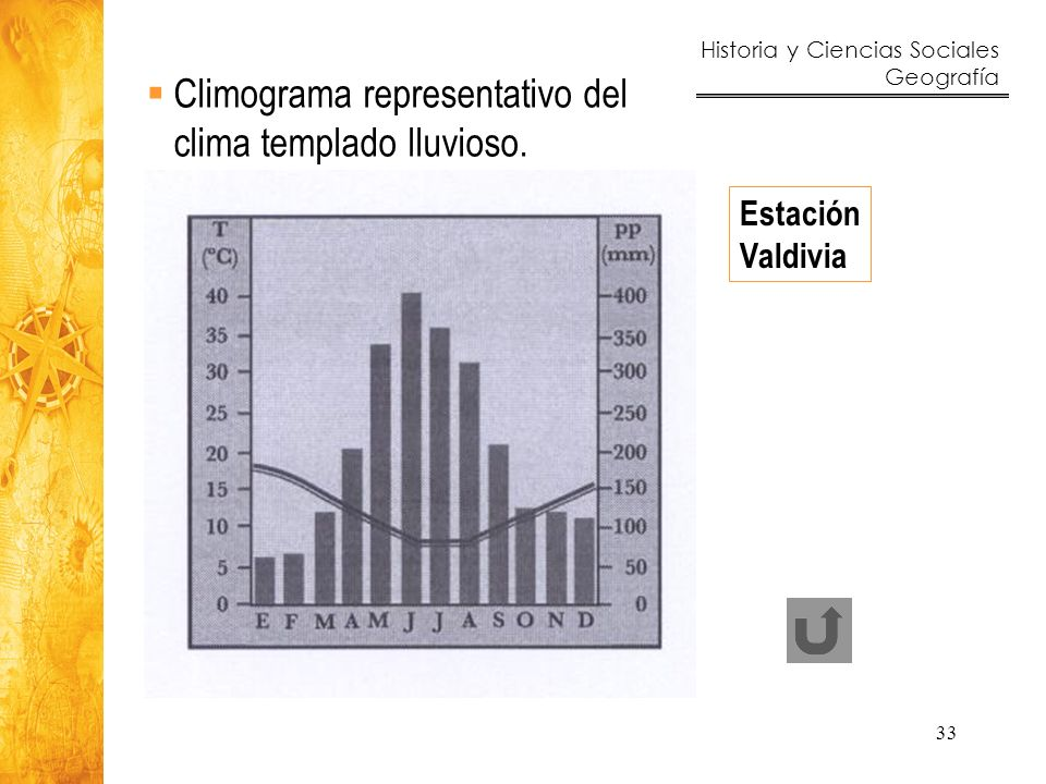 Climograma representativo del clima templado lluvioso.