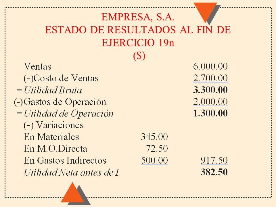 EMPRESA, S.A. ESTADO DE RESULTADOS AL FIN DE EJERCICIO 19n ($)