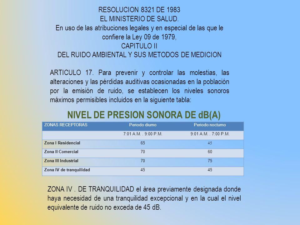 NIVEL DE PRESION SONORA DE dB(A)