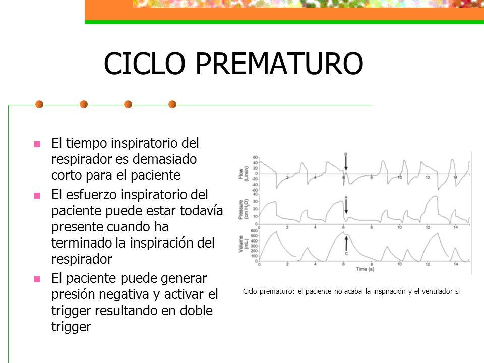 CICLO PREMATURO El tiempo inspiratorio del respirador es demasiado corto para el paciente.