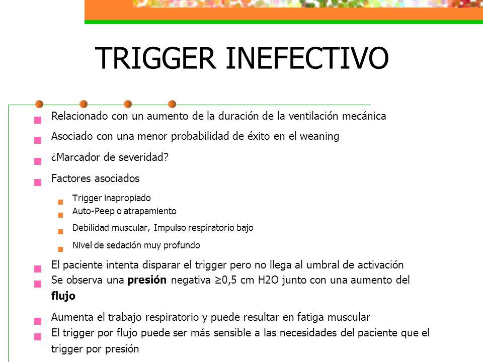 TRIGGER INEFECTIVO Relacionado con un aumento de la duración de la ventilación mecánica. Asociado con una menor probabilidad de éxito en el weaning.