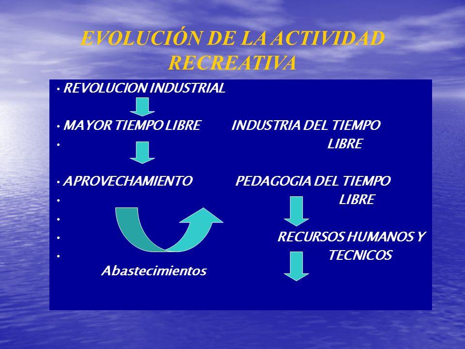 EVOLUCIÓN DE LA ACTIVIDAD RECREATIVA