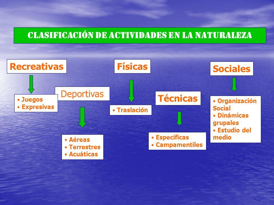 CLASIFICACIÓN DE ACTIVIDADES EN LA NATURALEZA