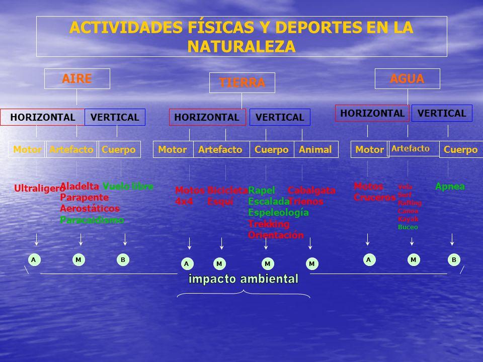 ACTIVIDADES FÍSICAS Y DEPORTES EN LA NATURALEZA