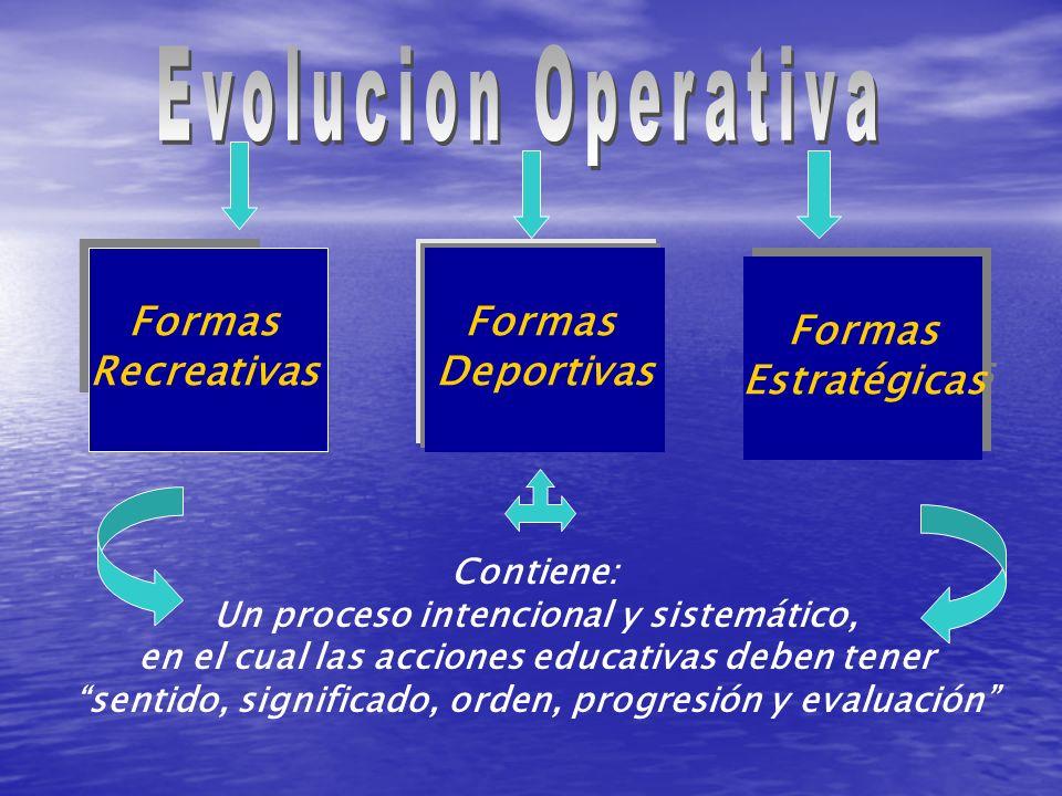 Evolucion Operativa Formas Recreativas Formas Deportivas Formas