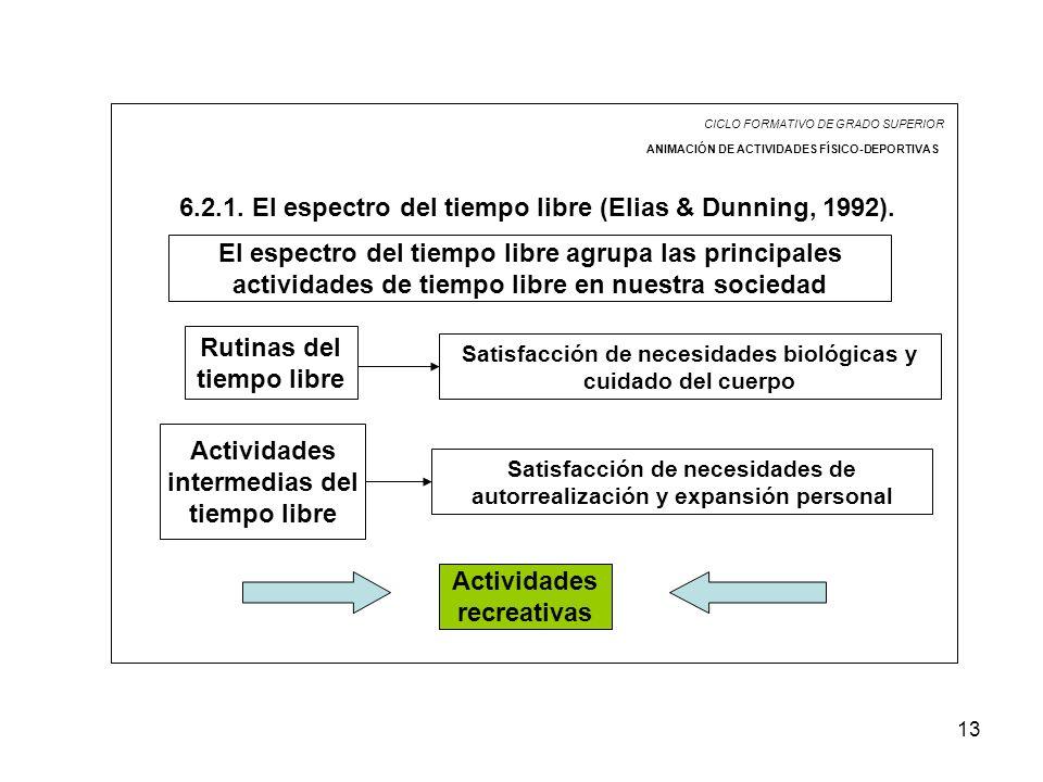 6.2.1. El espectro del tiempo libre (Elias & Dunning, 1992).