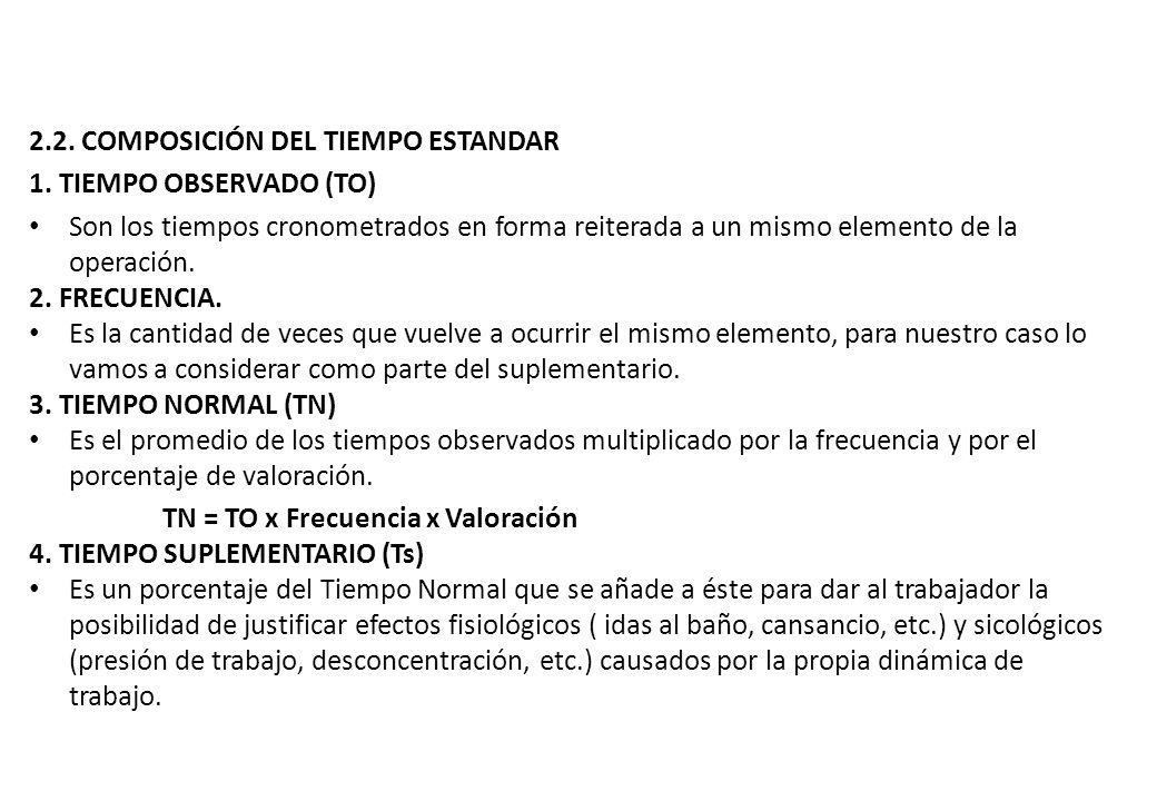 2.2. COMPOSICIÓN DEL TIEMPO ESTANDAR