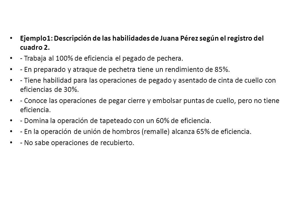 Ejemplo1: Descripción de las habilidades de Juana Pérez según el registro del cuadro 2.
