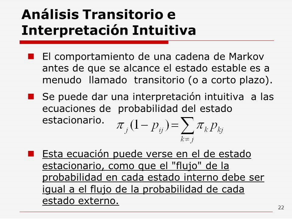 Análisis Transitorio e Interpretación Intuitiva