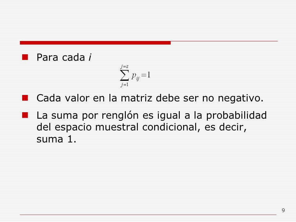 Para cada i Cada valor en la matriz debe ser no negativo.