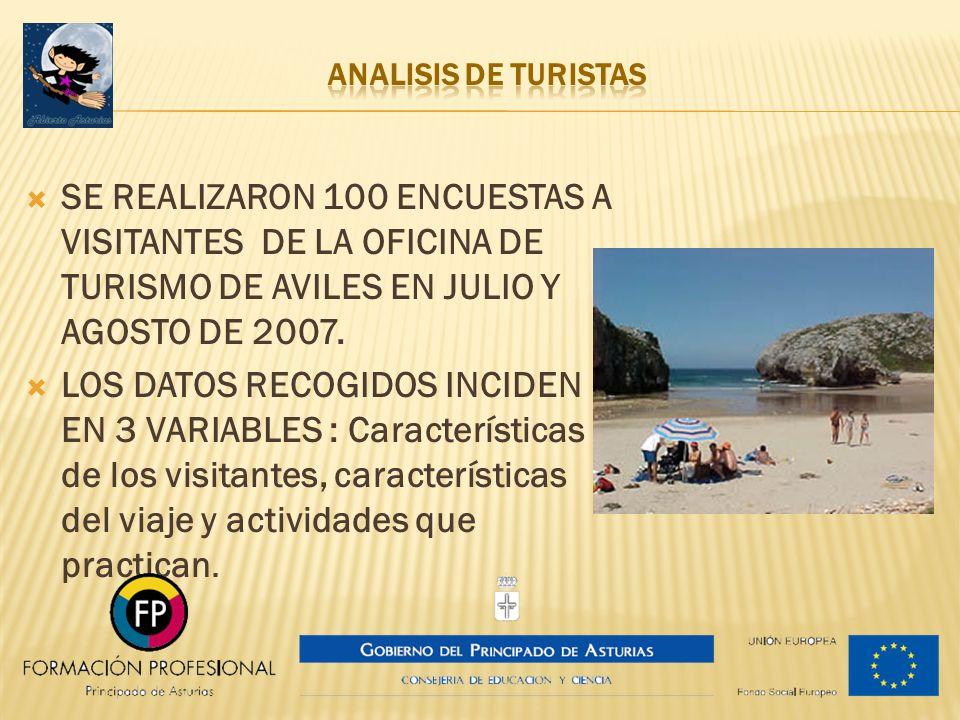 ANALISIS DE TURISTAS SE REALIZARON 100 ENCUESTAS A VISITANTES DE LA OFICINA DE TURISMO DE AVILES EN JULIO Y AGOSTO DE 2007.