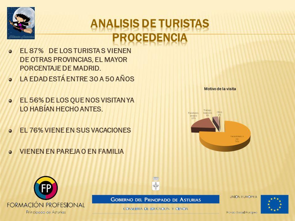 ANALISIS DE TURISTAS procedencia