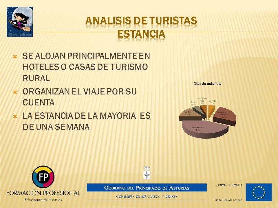 ANALISIS DE TURISTAS estancia