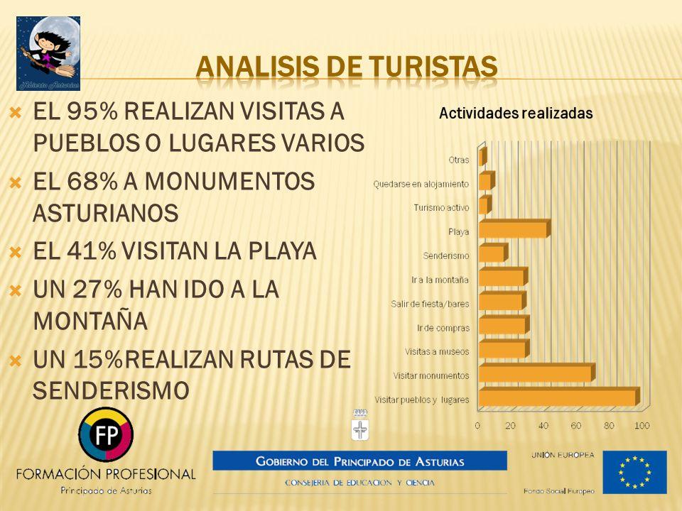 ANALISIS DE TURISTAS EL 95% REALIZAN VISITAS A PUEBLOS O LUGARES VARIOS. EL 68% A MONUMENTOS ASTURIANOS.