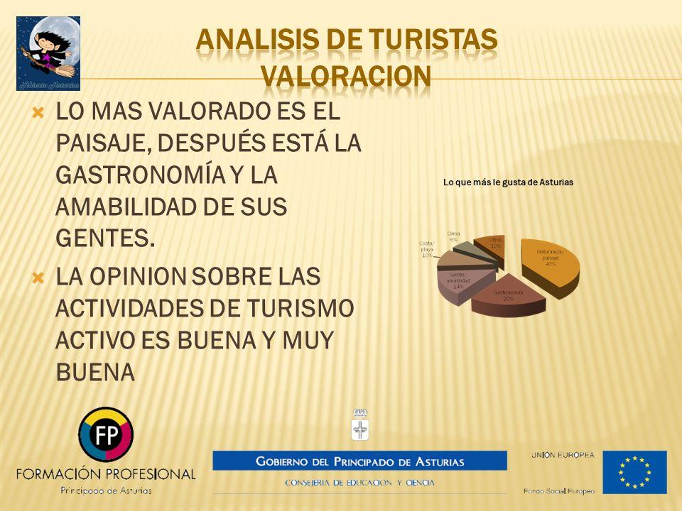 ANALISIS DE TURISTAS valoracion