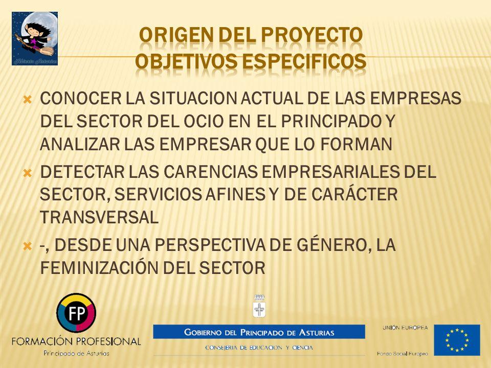 Origen del proyecto objetivos especificos