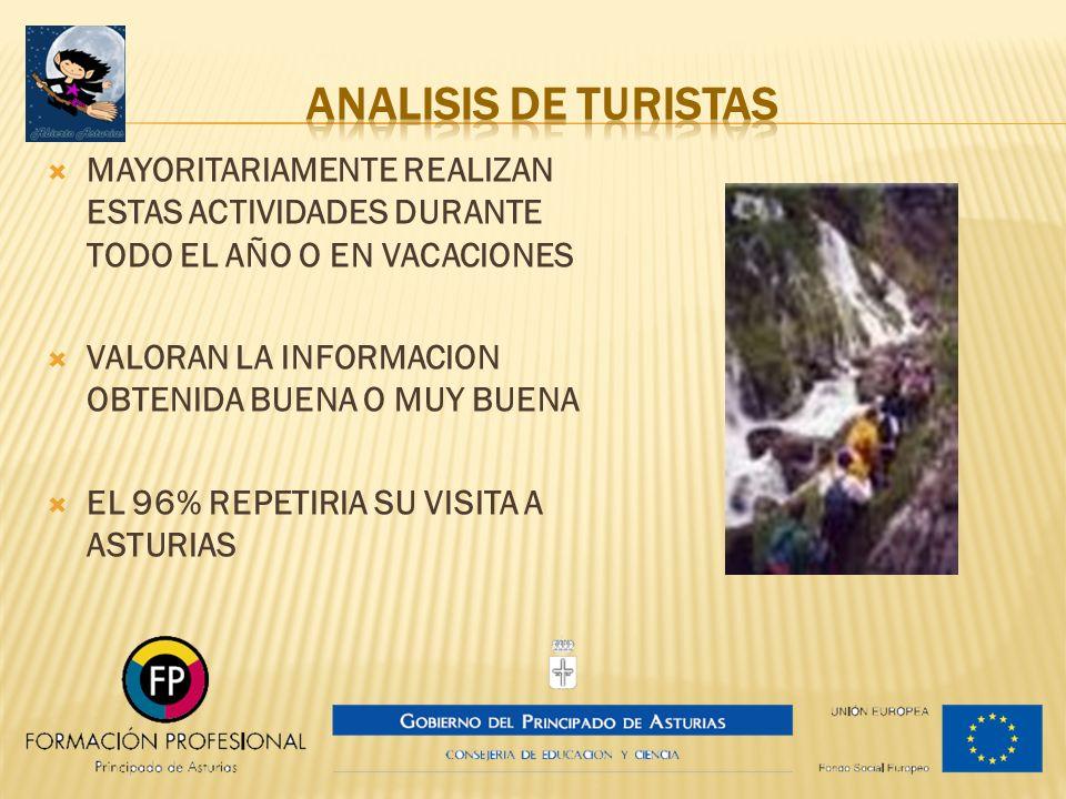 ANALISIS DE TURISTAS MAYORITARIAMENTE REALIZAN ESTAS ACTIVIDADES DURANTE TODO EL AÑO O EN VACACIONES.