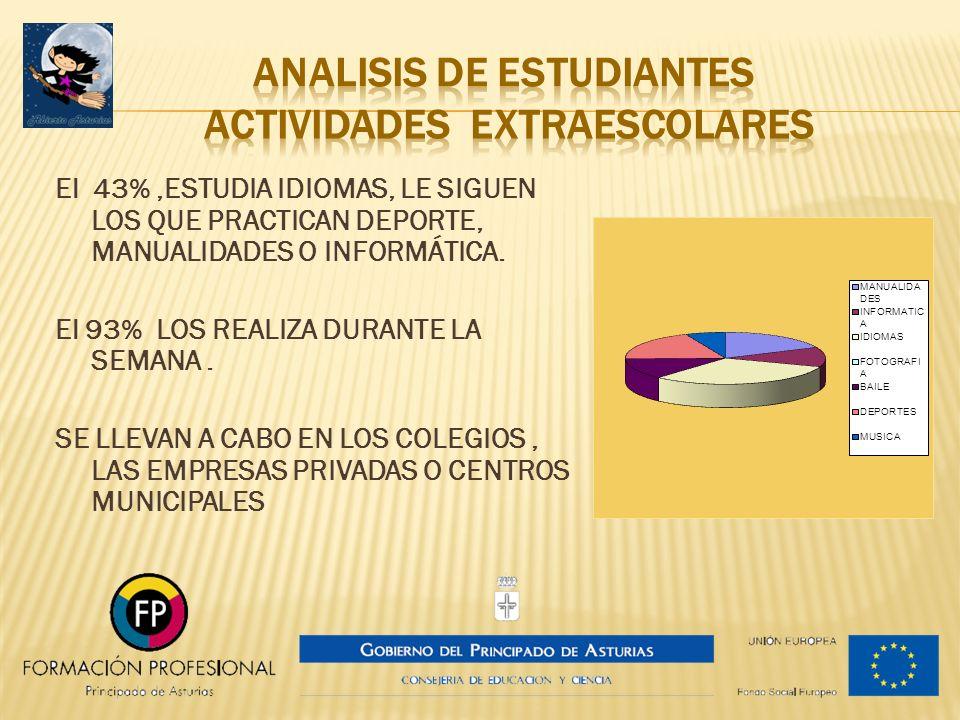 ANALISIS DE ESTUDIANTES ACTIVIDADES EXTRAESCOLARES