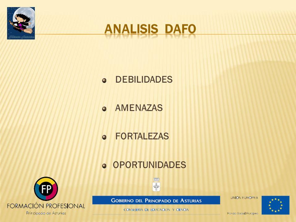 ANALISIS DAFO DEBILIDADES AMENAZAS FORTALEZAS OPORTUNIDADES