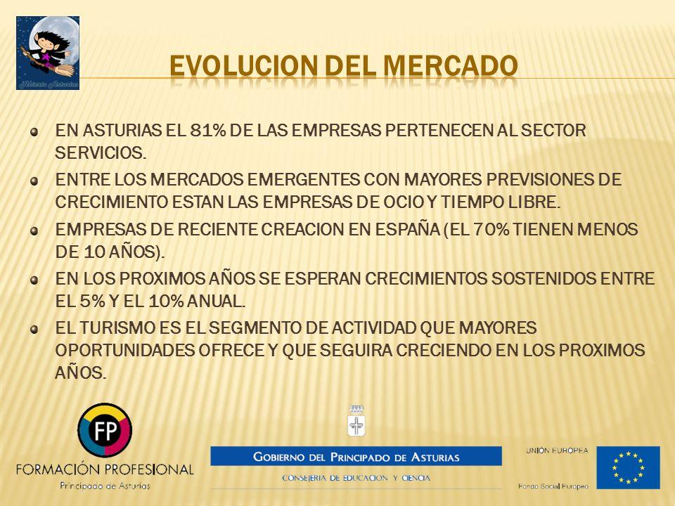 EVOLUCION DEL MERCADO EN ASTURIAS EL 81% DE LAS EMPRESAS PERTENECEN AL SECTOR SERVICIOS.