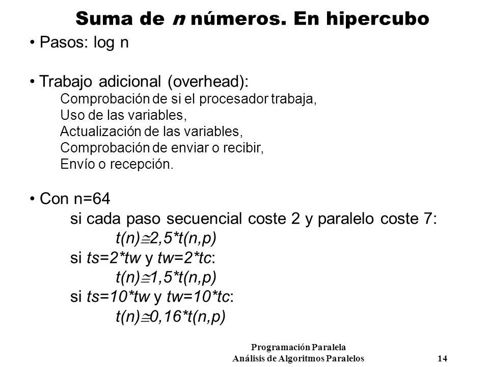 Suma de n números. En hipercubo