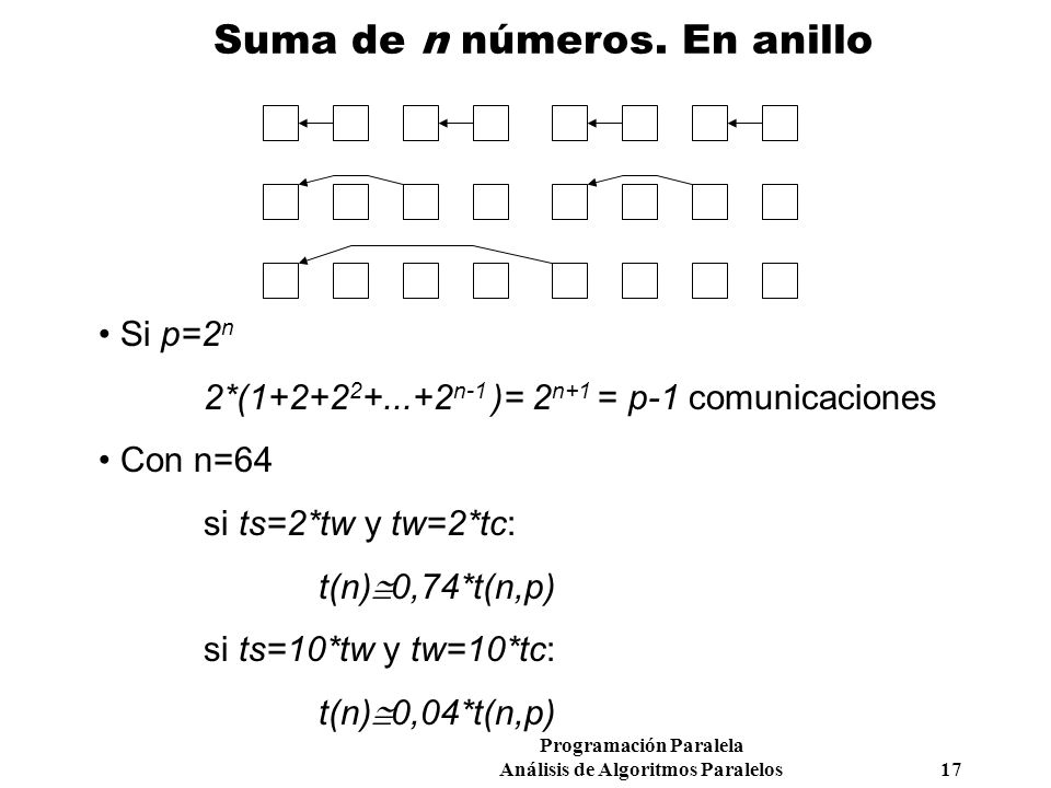 Suma de n números. En anillo