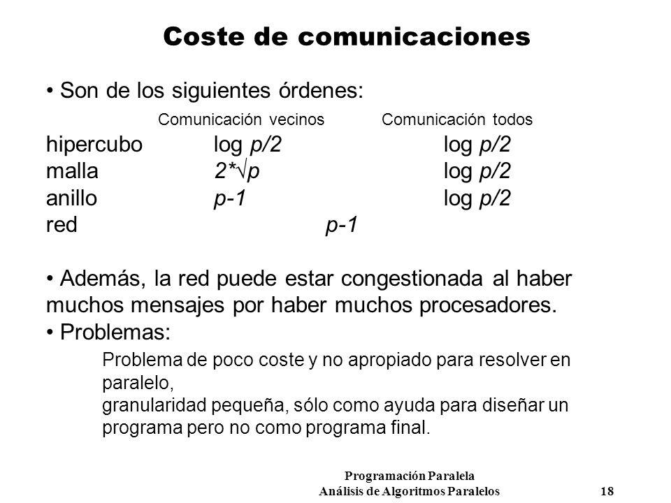 Coste de comunicaciones