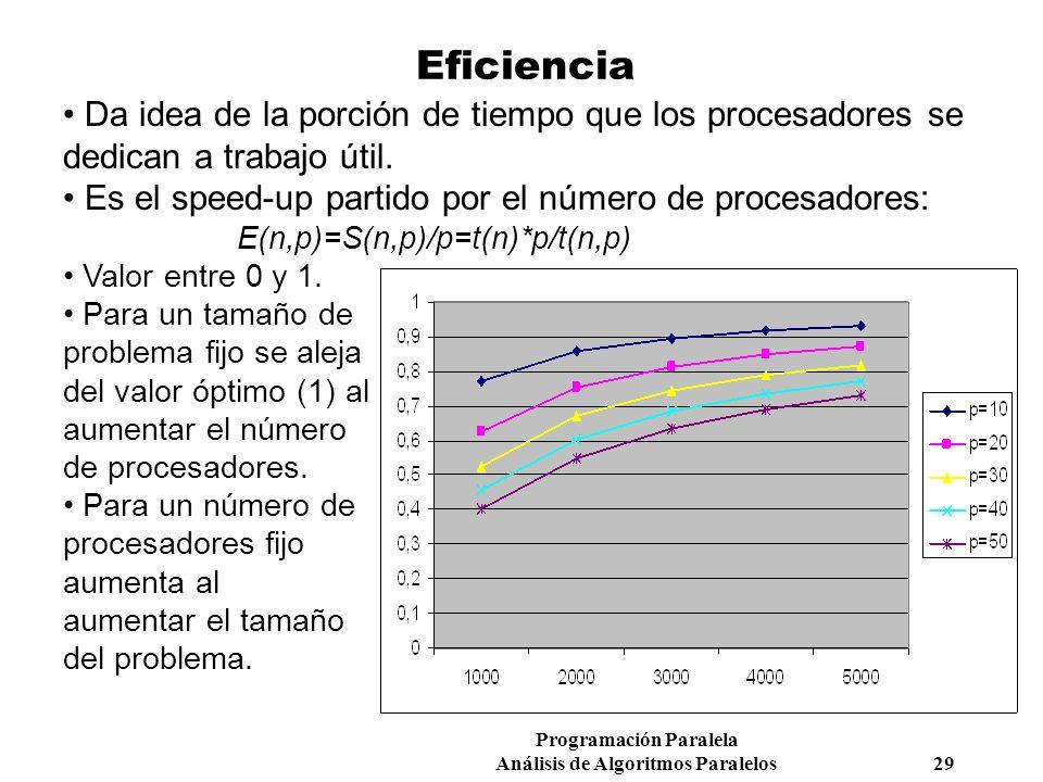 Eficiencia Da idea de la porción de tiempo que los procesadores se dedican a trabajo útil. Es el speed-up partido por el número de procesadores: