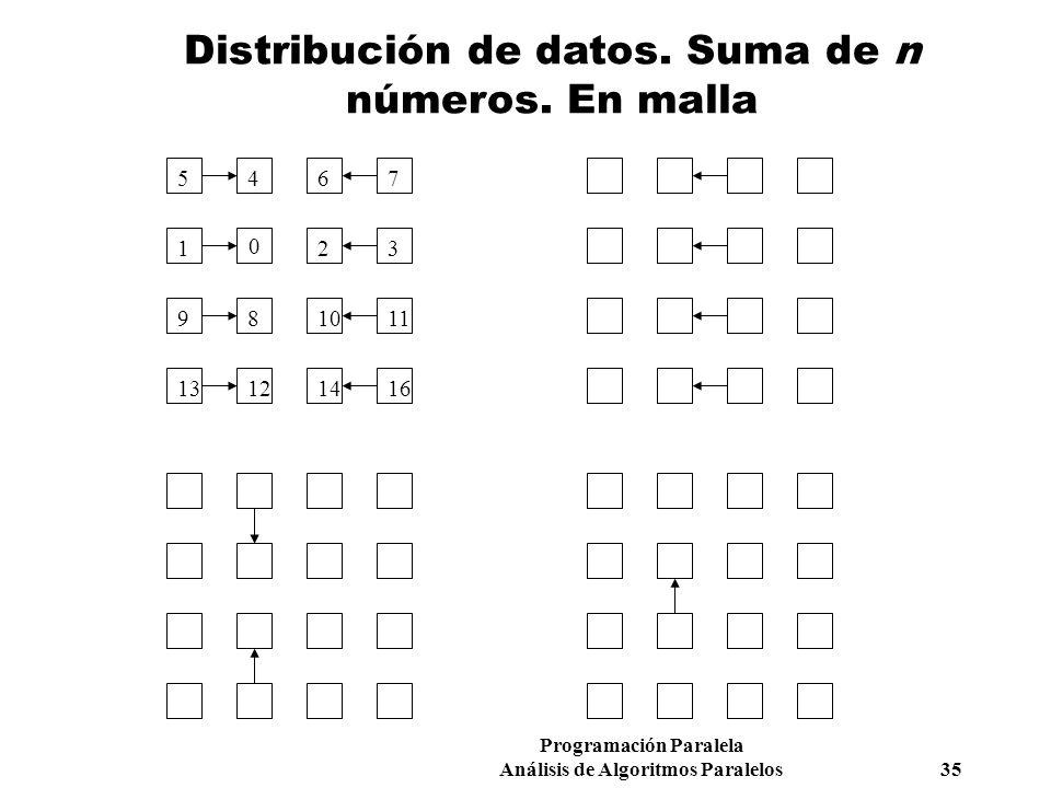 Distribución de datos. Suma de n números. En malla