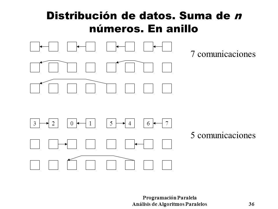 Distribución de datos. Suma de n números. En anillo