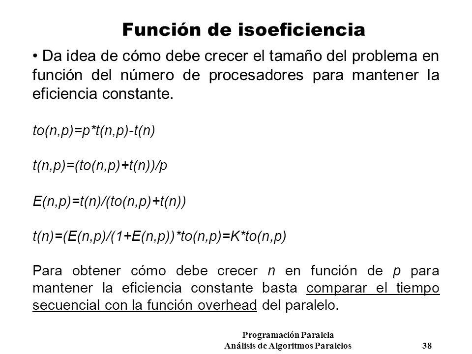 Función de isoeficiencia
