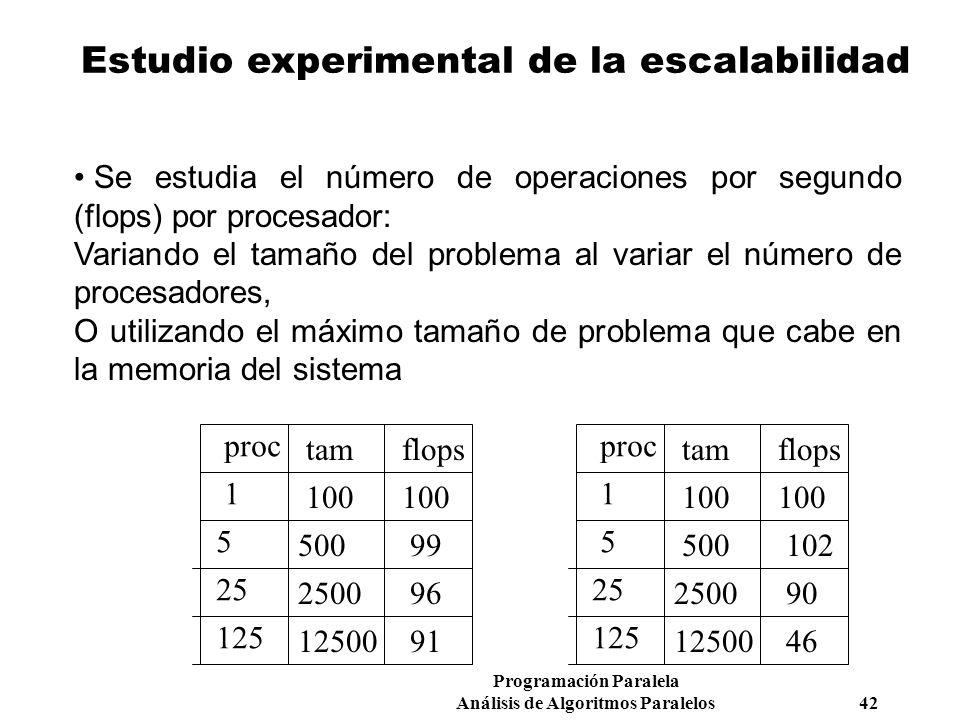 Estudio experimental de la escalabilidad