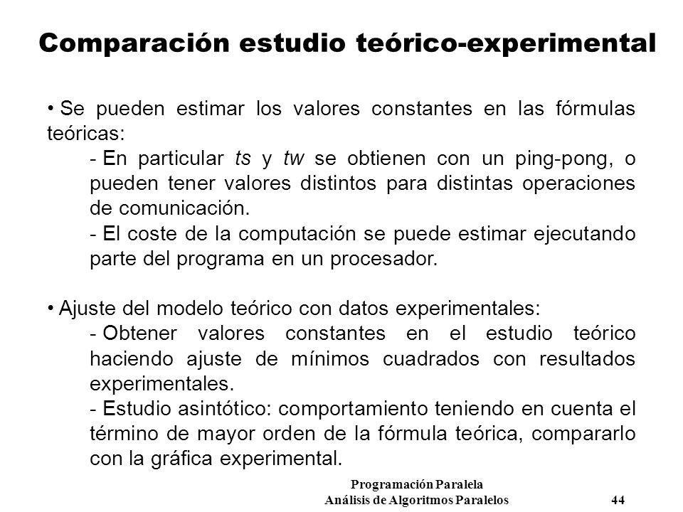 Comparación estudio teórico-experimental