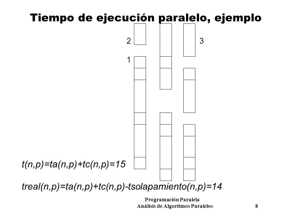 Tiempo de ejecución paralelo, ejemplo