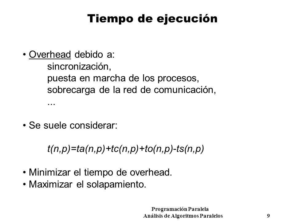 Tiempo de ejecución Overhead debido a: sincronización,