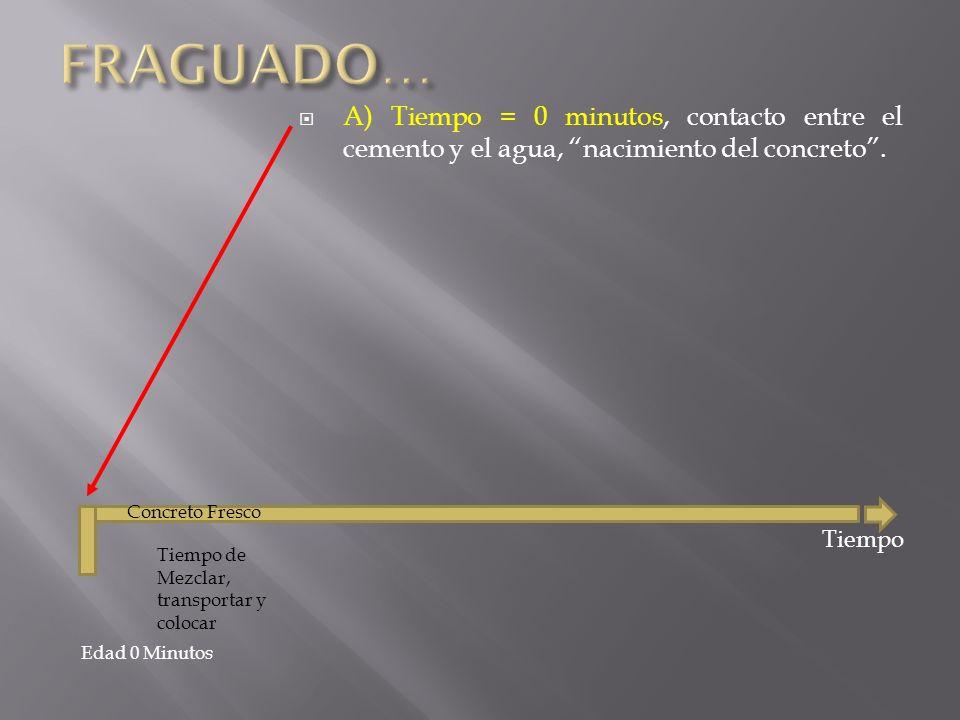 FRAGUADO… A) Tiempo = 0 minutos, contacto entre el cemento y el agua, nacimiento del concreto . Concreto Fresco.