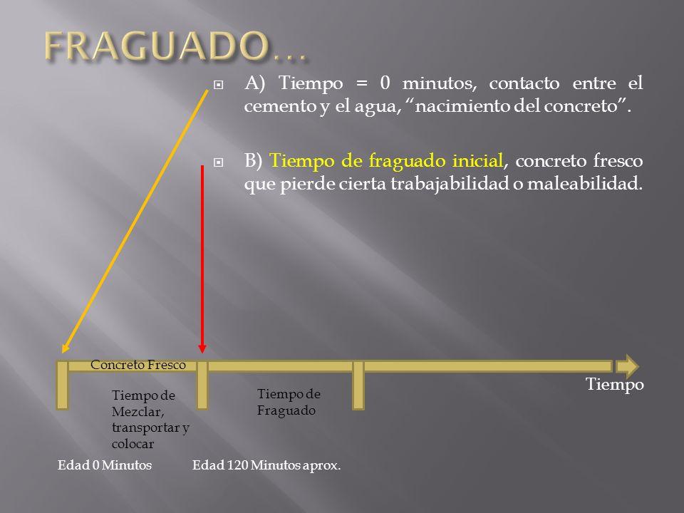 FRAGUADO… A) Tiempo = 0 minutos, contacto entre el cemento y el agua, nacimiento del concreto .