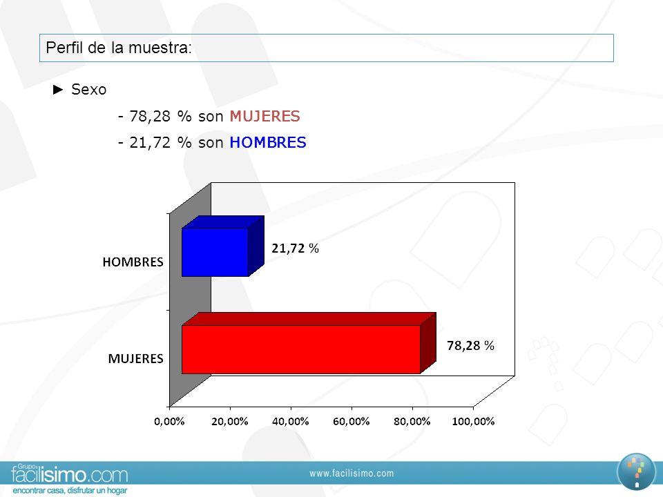 Perfil de la muestra: ► Sexo - 78,28 % son MUJERES