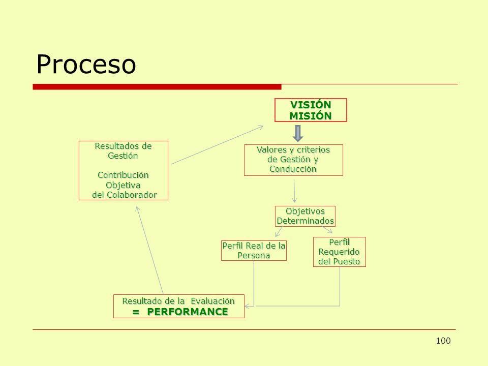 Proceso VISIÓN MISIÓN = PERFORMANCE Resultados de Gestión